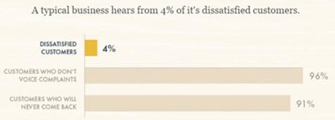 "<img src=""4%-1.jpg"" alt=""Chart illustrating effects of poor customer service"" />"